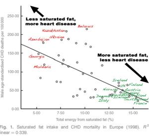 Fat-CVD