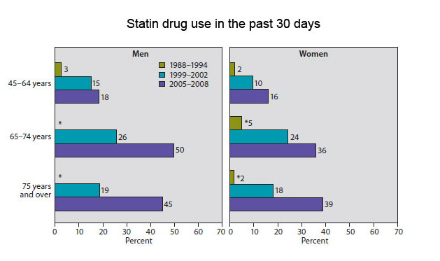 Statin-use-HUS20102